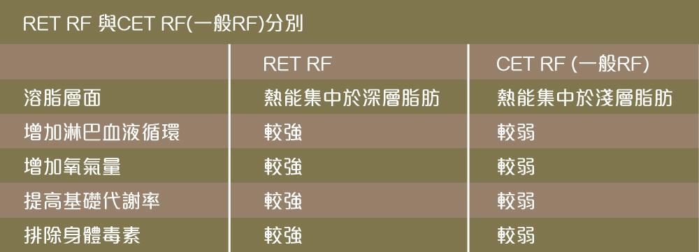 RET 與 CET RF 比較